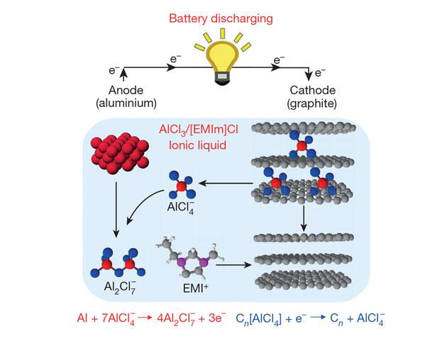 aluminium ion batteries